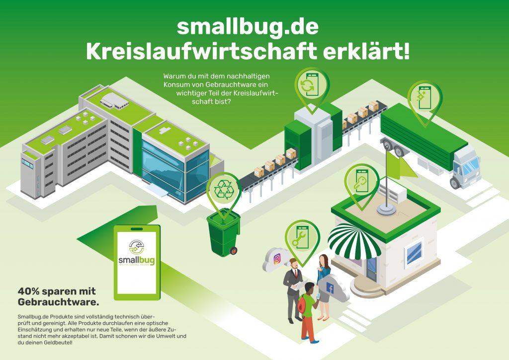 smallbug.de Kreislaufwirtschaft